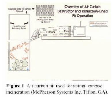 Air Curtain Destructor