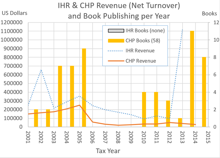 IHR Revenue