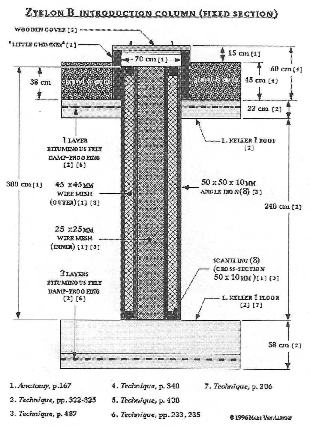 An exterminationist diagram of an alleged wire-mesh introduction    Gas Chamber Holocaust Diagram