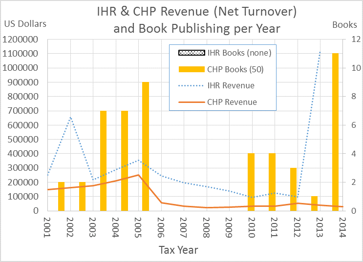 Turnover and productivity of IHR/CHP, 2001-2014